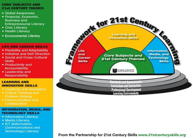 21st century skills graphic